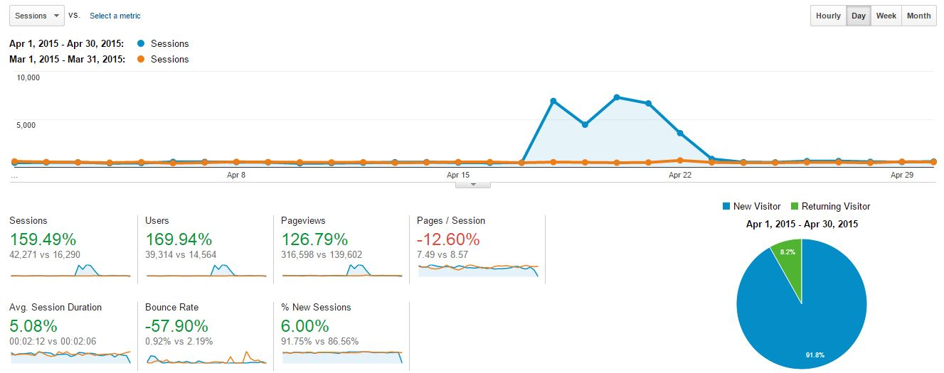 Blogging and Income Report - April 2015