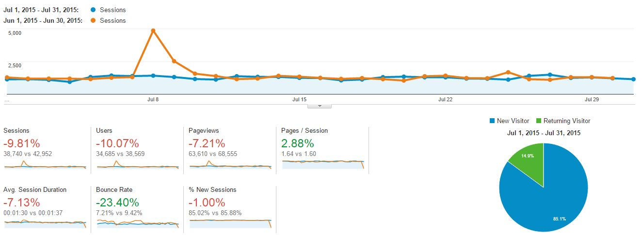 Blogging and Income Report - July 2015